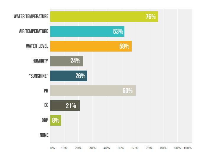 Aquaponics Survey results